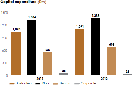 Capital expenditure (Rm) [graph]