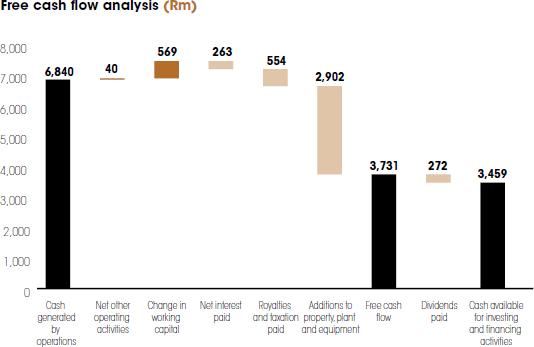 Free cash flow analysis [graph]