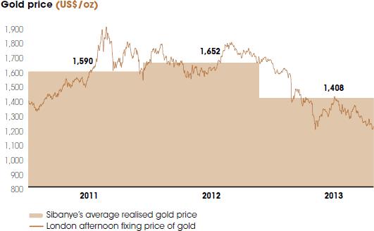 Gold price (US$/oz) [graph]