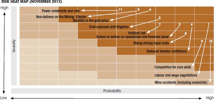 Risk heat map (November 2013) [graph]