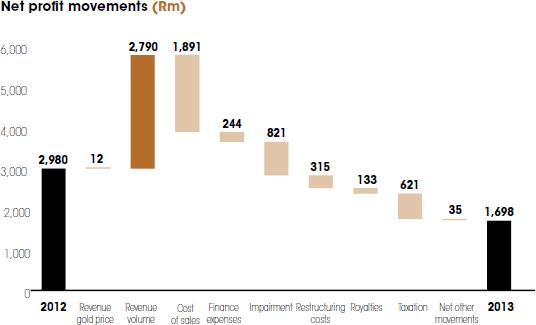 Net profit movements [graph]
