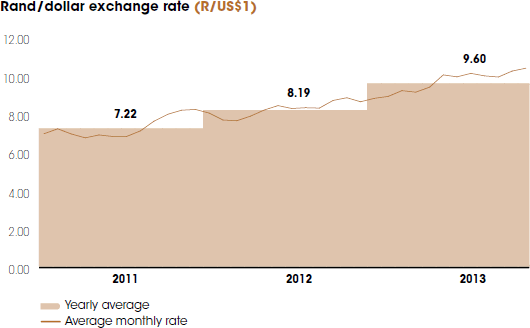 Rand/dollar exchange rate [graph]