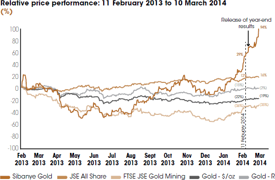 Relative price performance: 11 February 2013 to 10 March 2014 [graph]