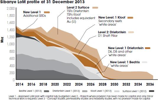 Sibanye LoM profile at 31 December 2013 [graph]