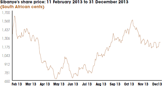 Sibanye's share price: 11 February 2013 to 31 December 2013 [graph]