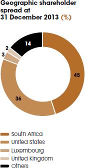 Sibanye's shareholder base (%) 31 December 2013 [graph]