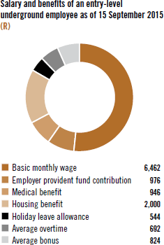 Salary and benefits of an entry-level underground employee as of 15 September 2015(R)
