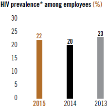 HIV Prevalence among employees