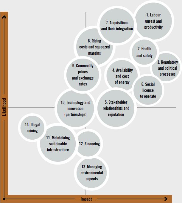 Sibanye's material risk heat map