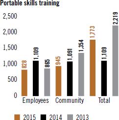 Portable skills training