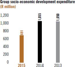 Group socio-economic development expenditure (R million)