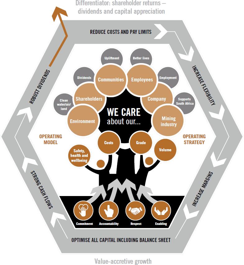 Sibanye's value diagramme